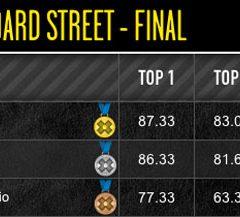 X Games Brazil Women's Street Results 2013